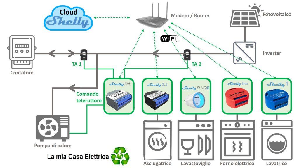 Shelly EM: schema monitoraggio, controllo e gestione carichi prioritari, autoconsumo fotovoltaico