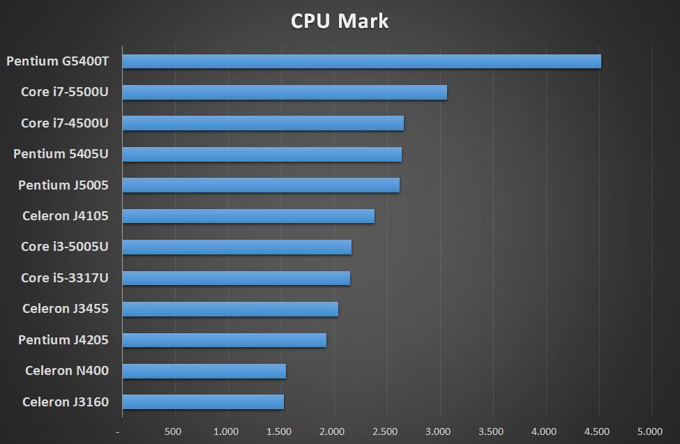 Benchmark performance CPU Intel per mini PC