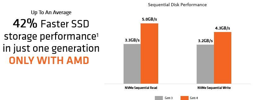 AMD AM4 PCIe Gen4 Performance