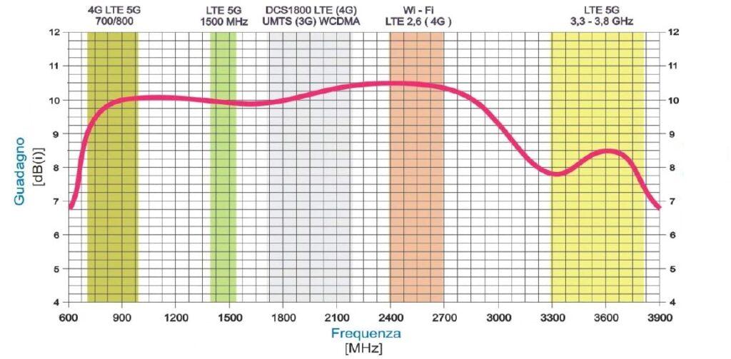Guadagno antenna 4G LTE LowcostMobile RAD5G-ULTRA