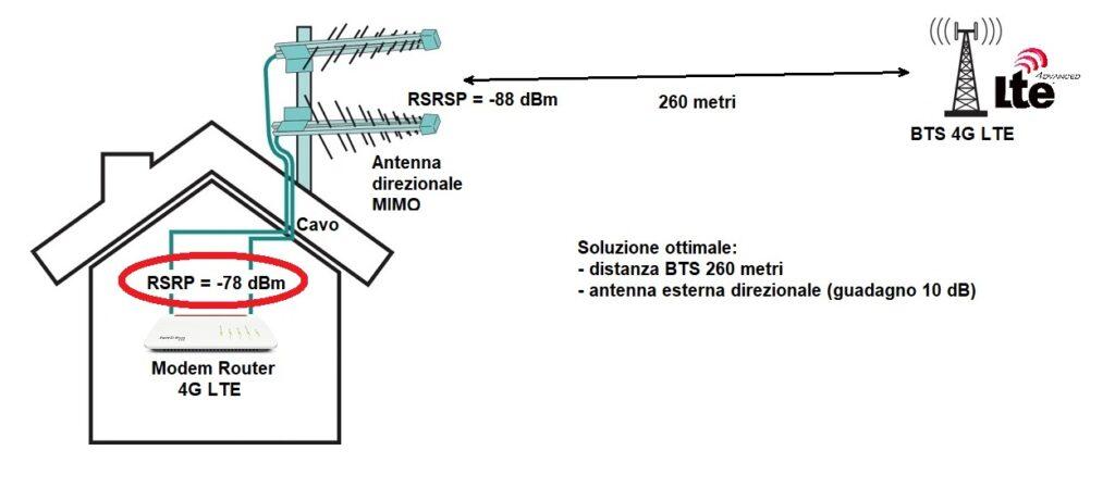 Modem router 4G LTE con antenna esterna direzionale MIMO