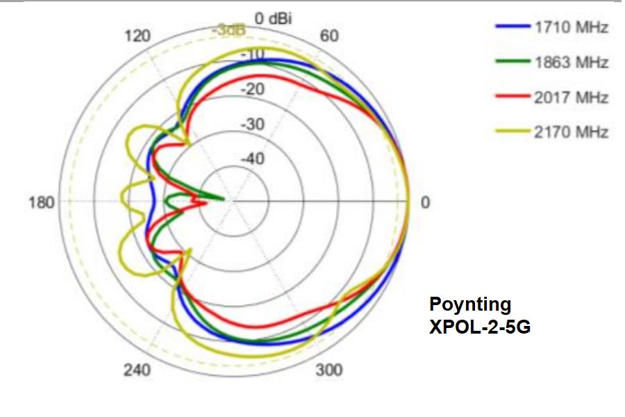 Diagramma radiazione antenna direzionale 4G LTE Poynting XPOL-2-5G