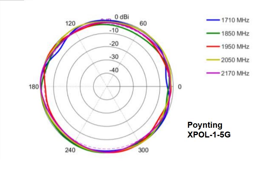 Diagramma radiazione antenna omnidirezionale 4G LTE Poynting XPOL-1-5G