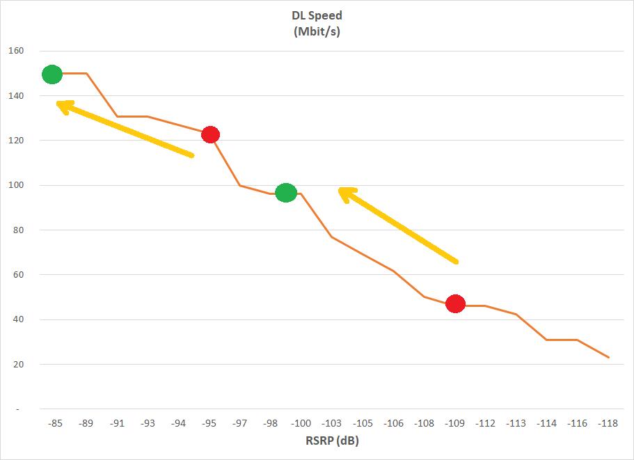Benefici sulle performance di un'antenna esterna per router 4G LTE