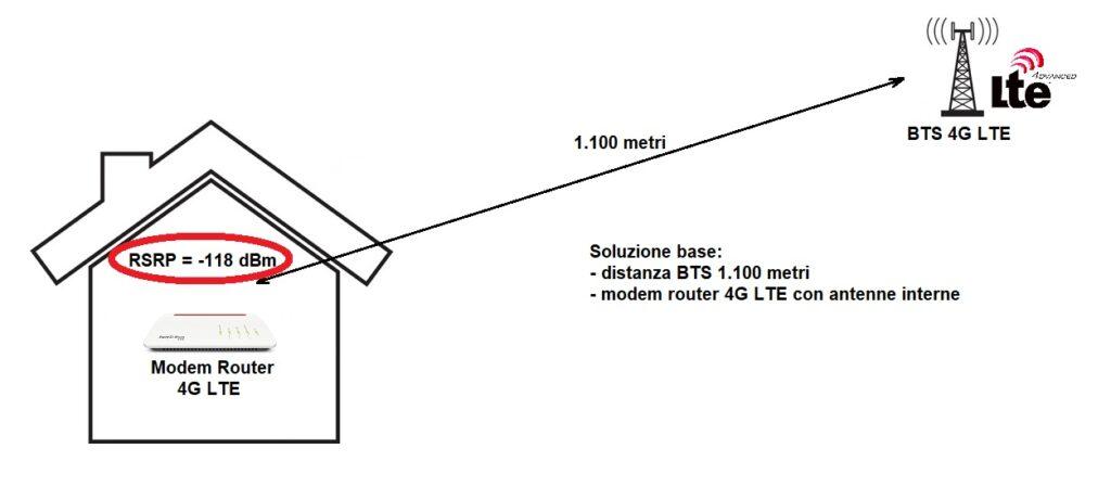 Modem router 4G LTE senza antenna esterna