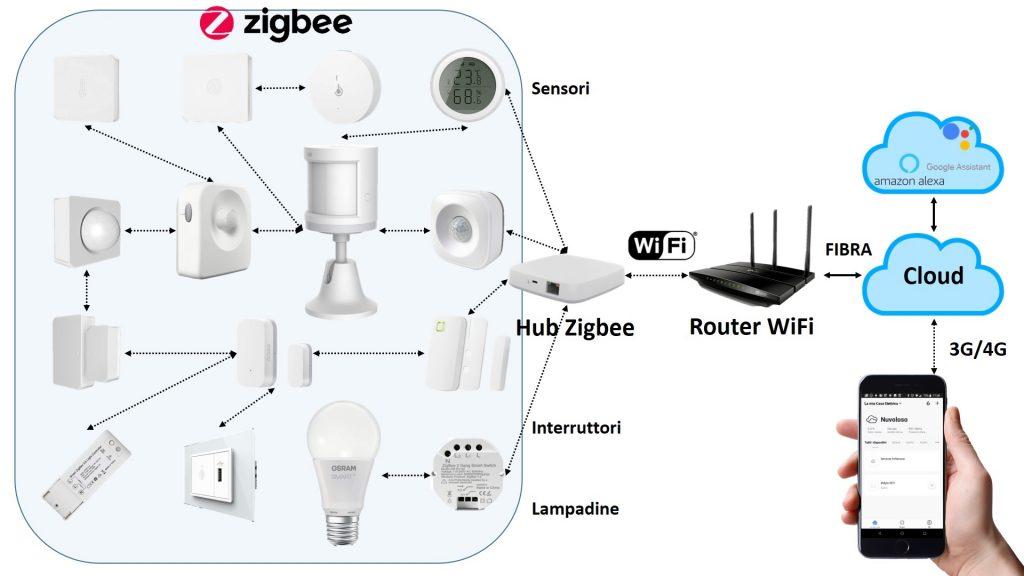 Domotica con dispositivi compatibili Zigbee
