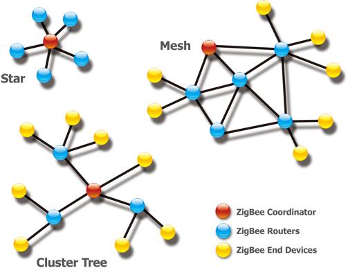 Topologie rete Zigbee